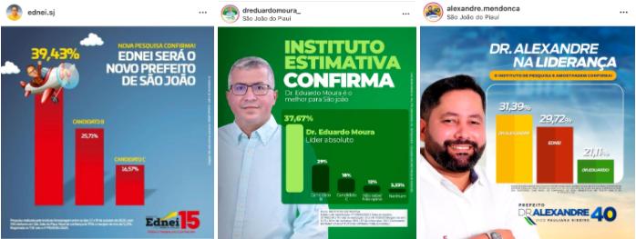 Pesquisas geram desconfiança em São João do Piauí (Foto: Montagem/PoliticaDinamica.com)