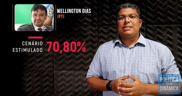 Te contaram que Wellington tem 70% dos votos? Não é bem assim. Esse percentual é relativo à pesquisa estimulada e conta, apenas, votos válidos num cenário em que não se sabe quem são, de fato, os adversários do atual governador (imagem: PoliticaDinamica.Com   fonte de datos: Pesquisa Amostragem MN PI-00411/2018)