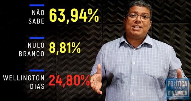 A maioria dos piauienses não sabe em quem vai votar e o atual governador Wellington Dias tem menos que a metade da metade das intenções do voto, ou seja menos de 1/4 do eleitorado quer, espontaneamente, sua reeleição (imagem: PoliticaDinamica.Com   fonte de datos: Pesquisa Amostragem MN PI-00411/2018)
