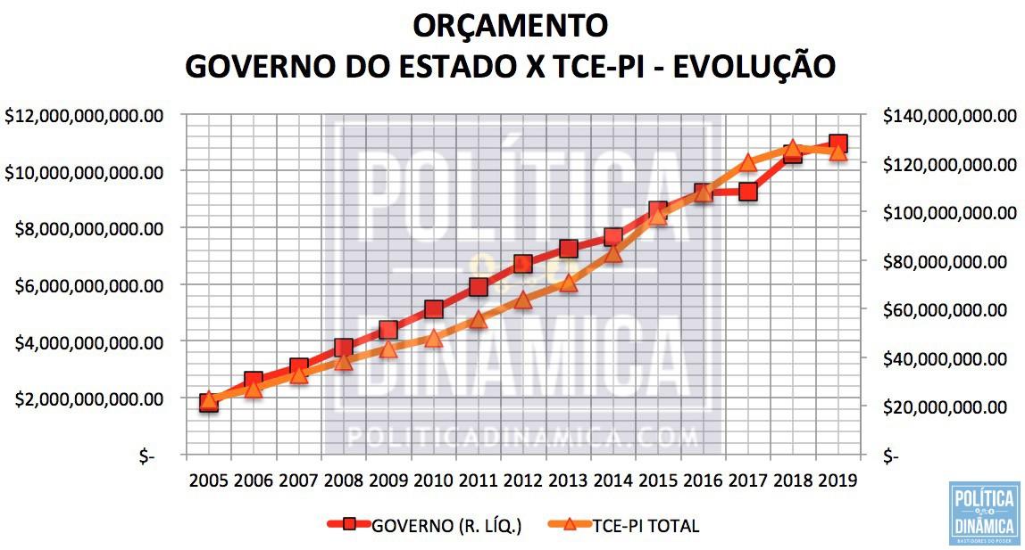 FREIO NA FISCALIZAÇÃO - Marcos Melo - Política Dinâmica